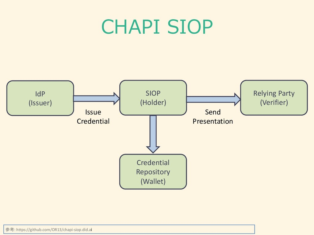 CHAPI SIOP SIOP (Holder) Relying Party (Verifie...