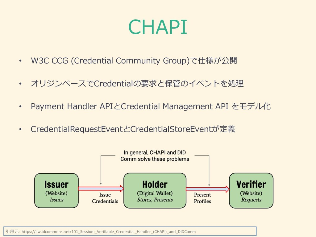 CHAPI • W3C CCG (Credential Community Group)で仕様...