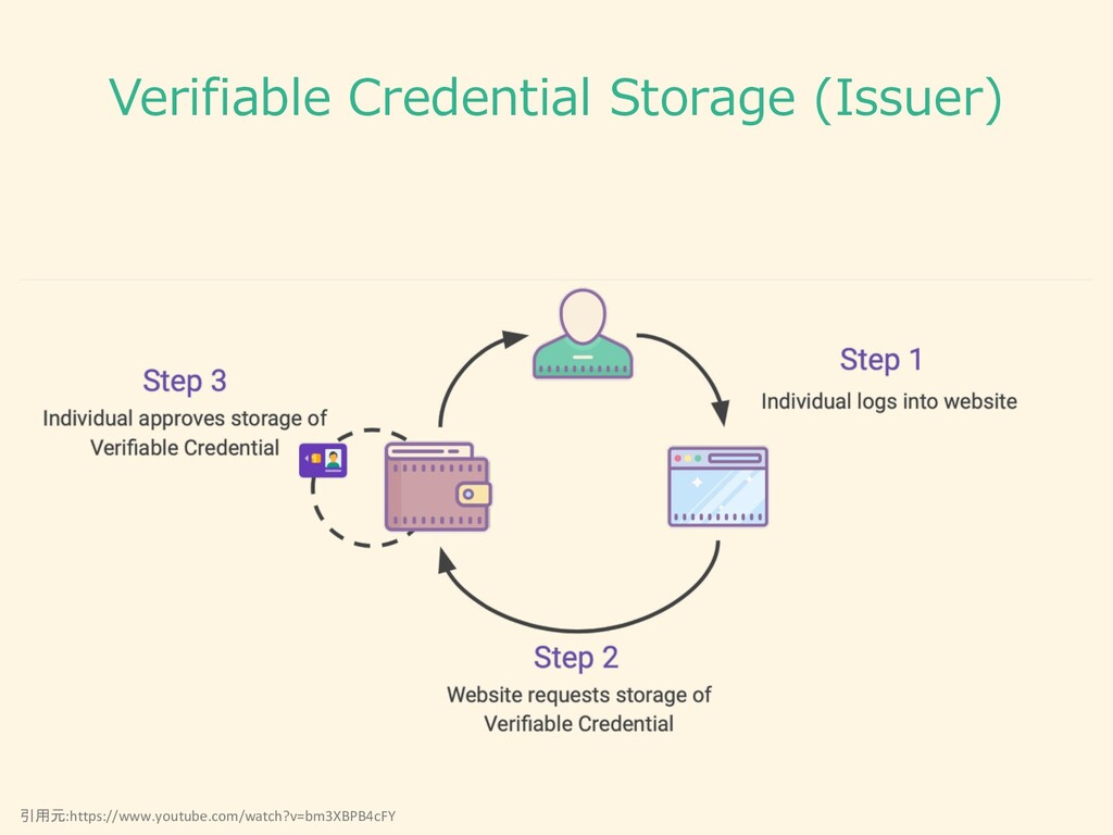 Verifiable Credential Storage (Issuer) 引用元:http...