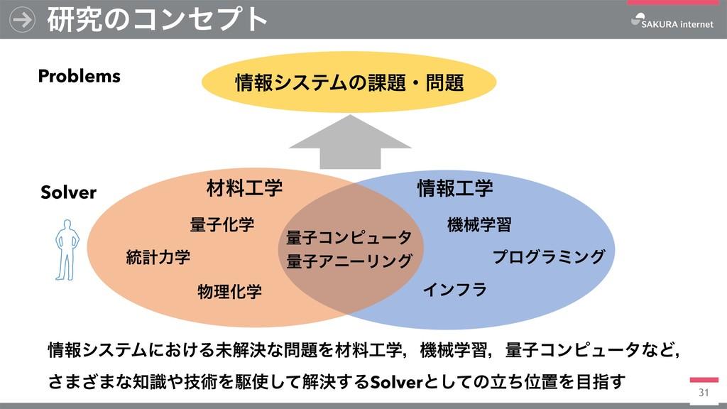31 ݚڀͷίϯηϓτ ใγεςϜͷ՝ɾ Solver Problems ࡐྉֶ ...