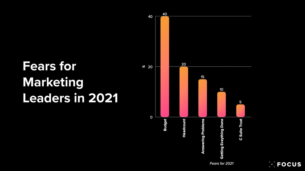 Fears for Marketing Leaders in 2021