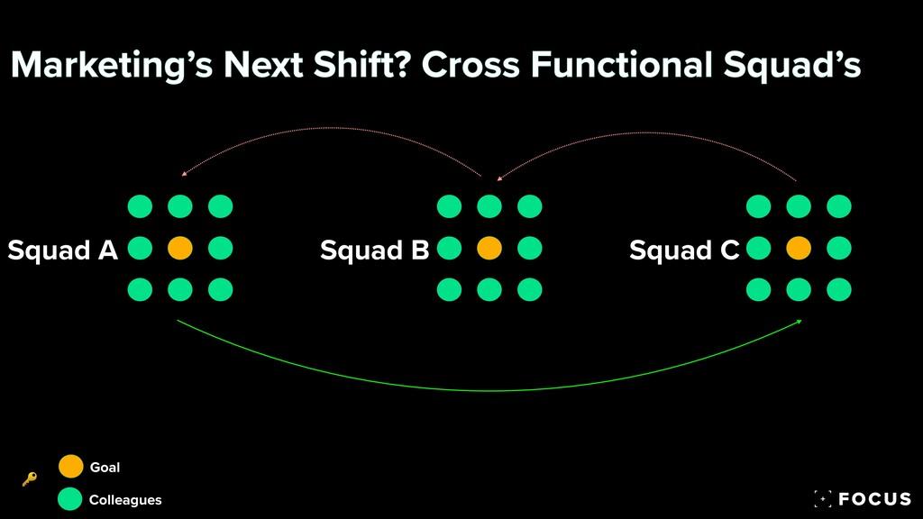 Marketing's Next Shift? Cross Functional Squad'...