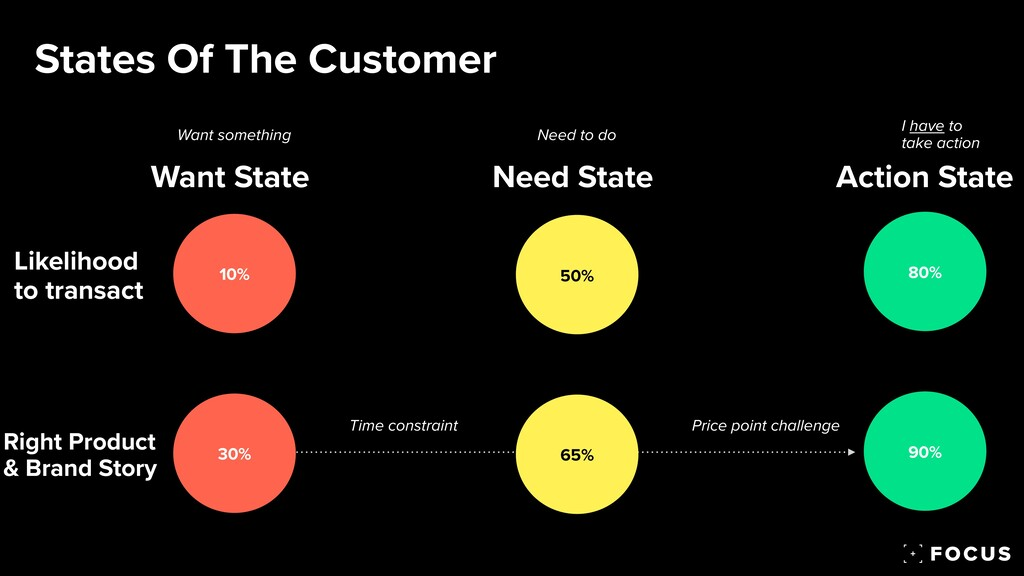 States Of The Customer Want State Need State Ac...