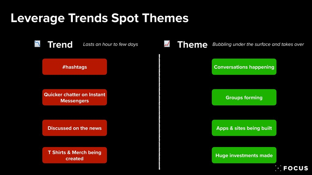 Leverage Trends Spot Themes Trend Theme Lasts a...