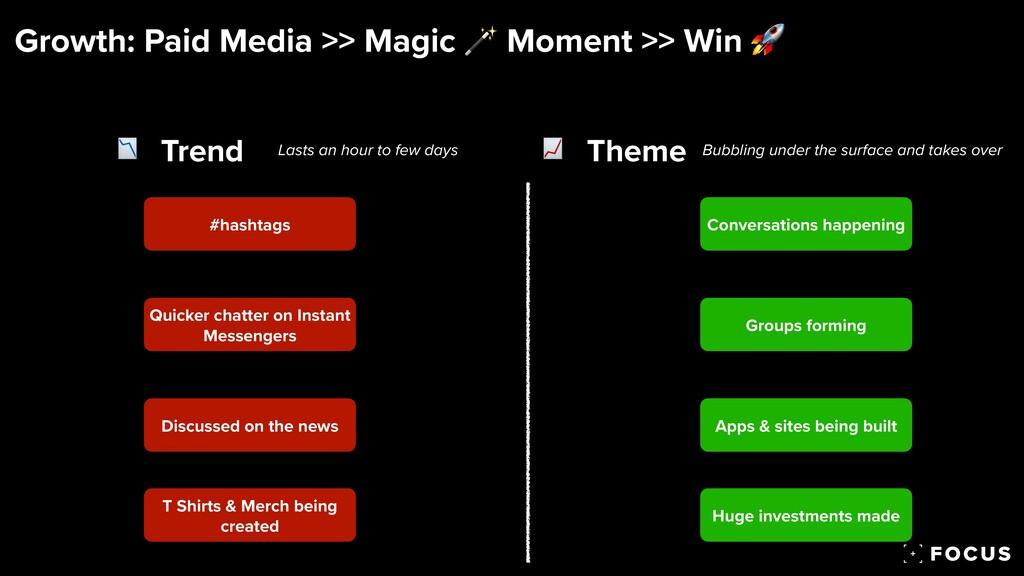 Growth: Paid Media >> Magic  Moment >> Win 🚀 T...