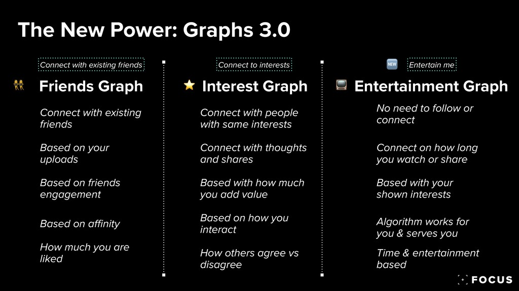 The New Power: Graphs 3.0 Friends Graph Interes...