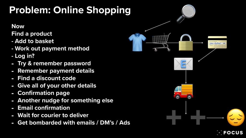 Problem: Online Shopping 🛒 🔒 💳 Now   Find a pro...