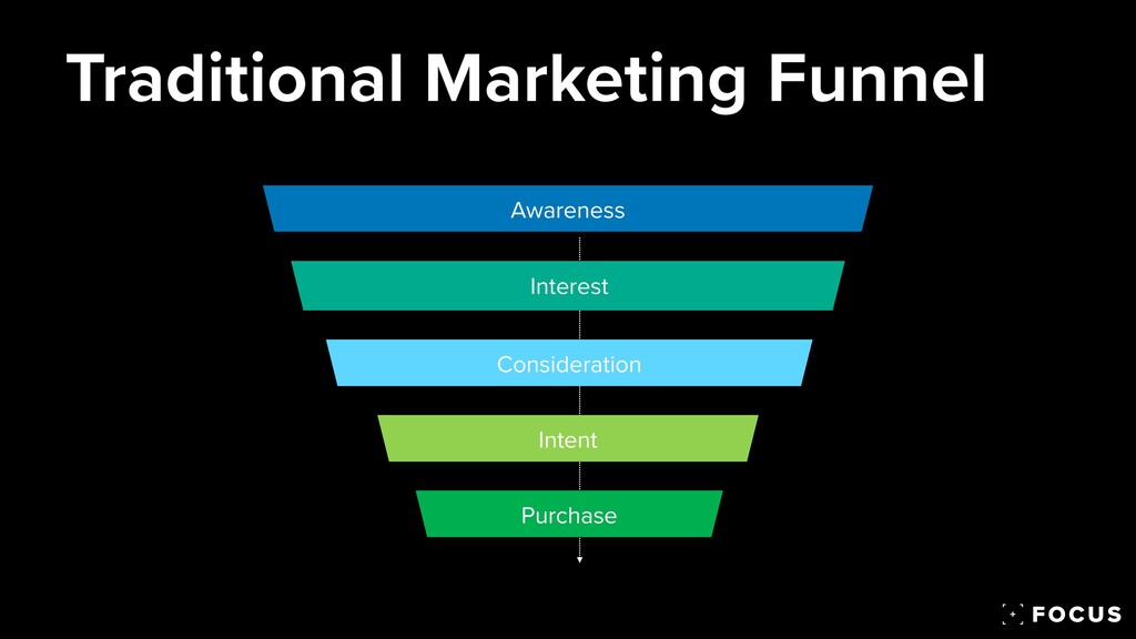 Awareness Consideration Intent Purchase Interes...