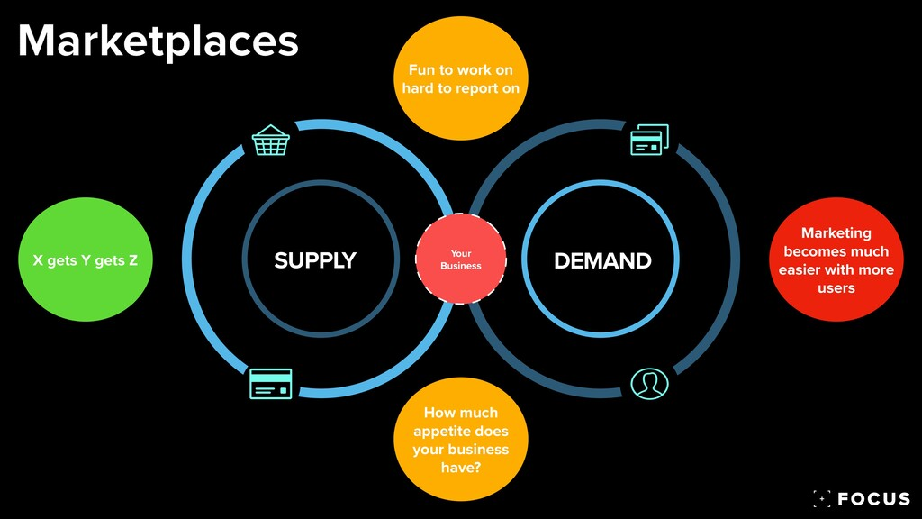 SUPPLY DEMAND Your Business Marketplaces Market...