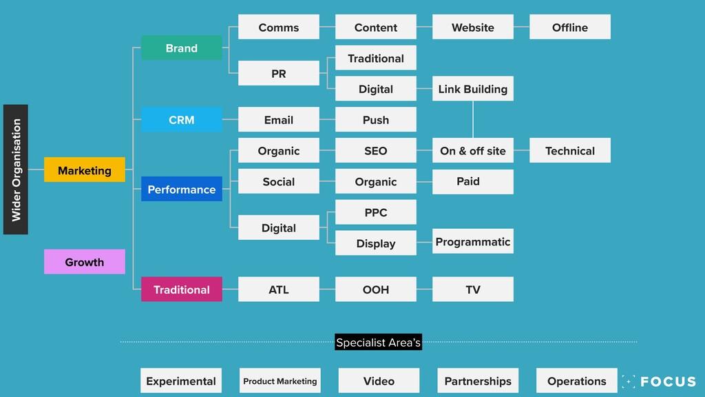 Marketing Brand CRM Performance Traditional Com...