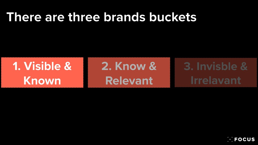 There are three brands buckets 1. Visible & Kno...