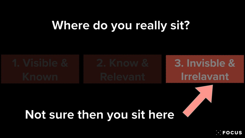 Where do you really sit? 1. Visible & Known 2. ...