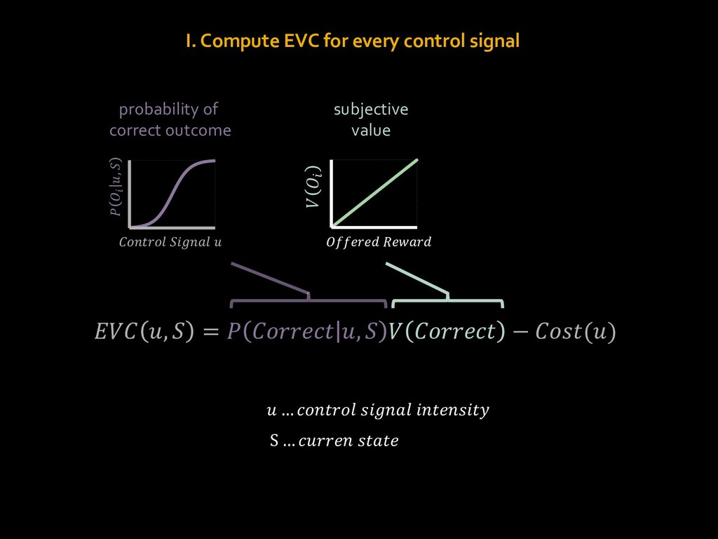 I. Compute EVC for every control signal probabi...