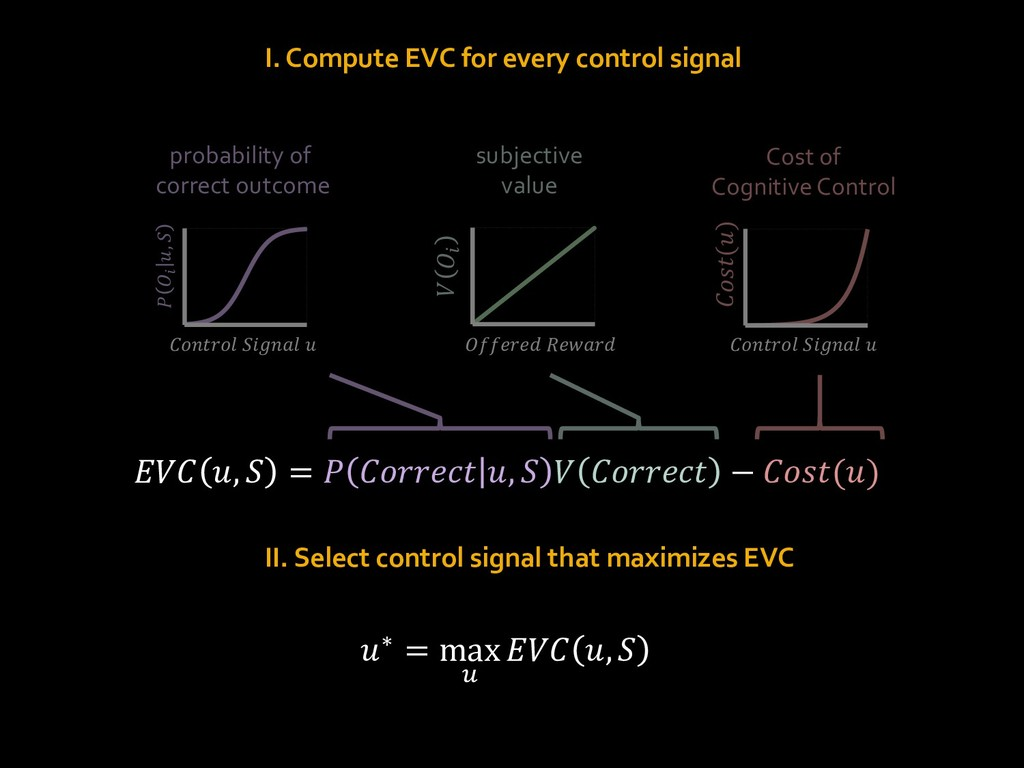 I. Compute EVC for every control signal II. Sel...