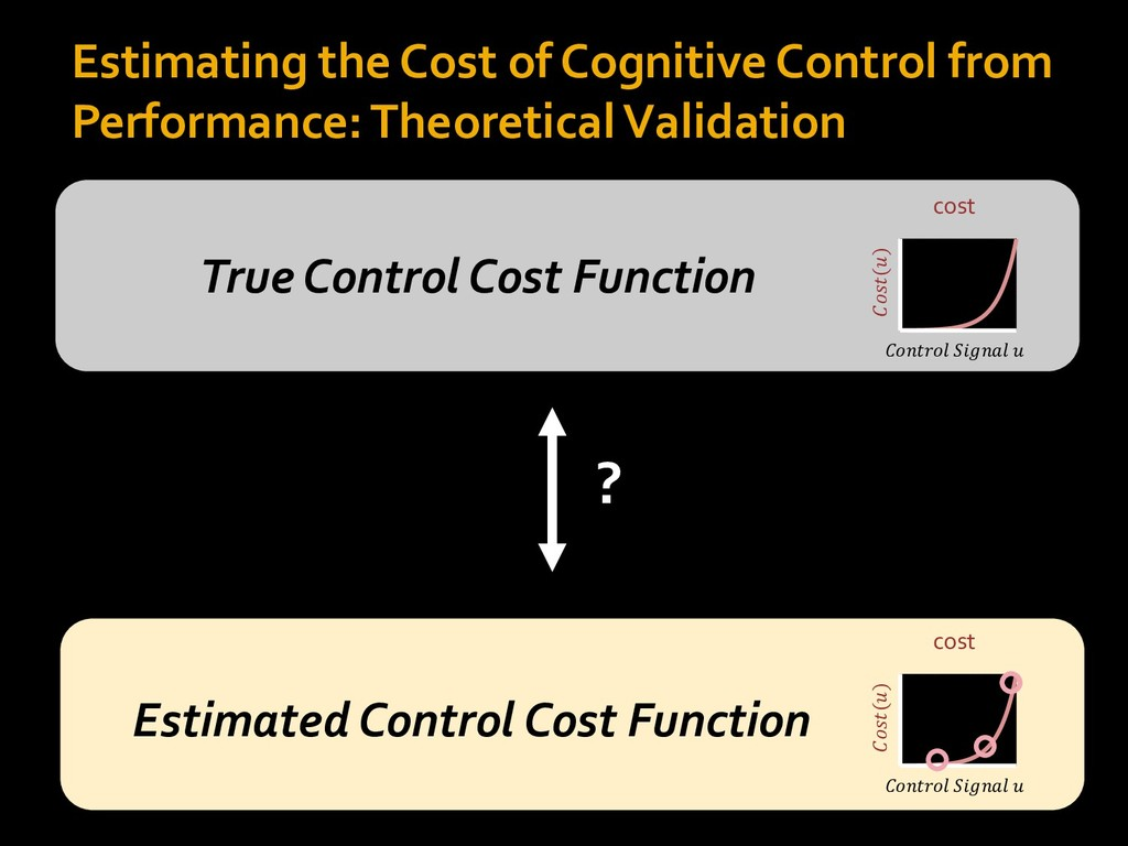 Estimating the Cost of Cognitive Control from P...