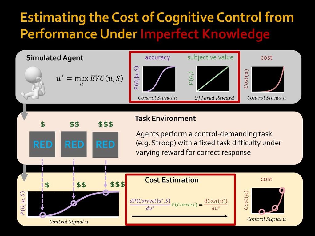 """Cost Estimation !""""#$%""""& '()#*& + , -. +, ' Esti..."""