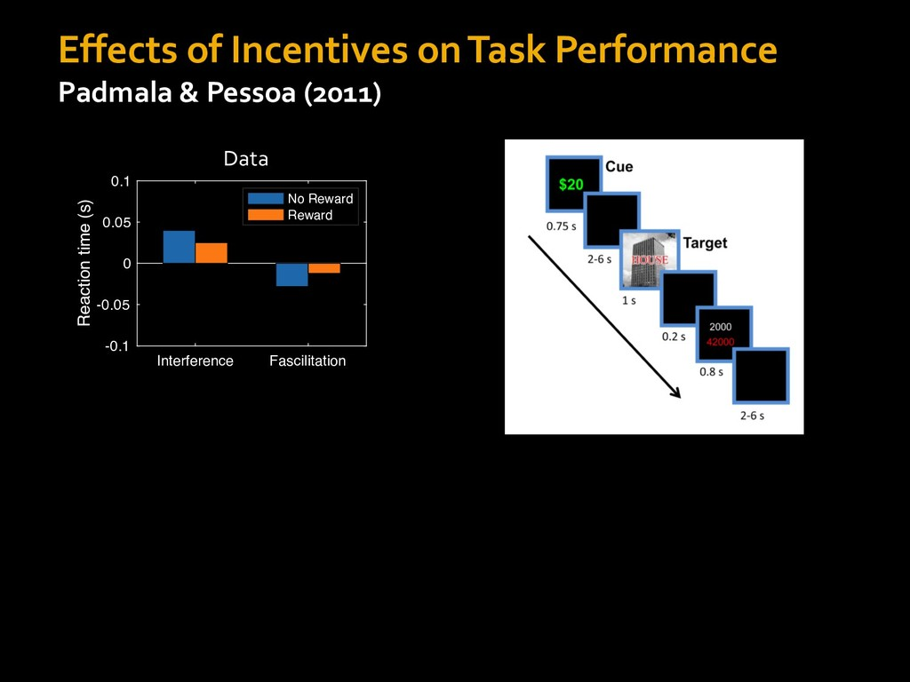 Effects of Incentives on Task Performance Padma...
