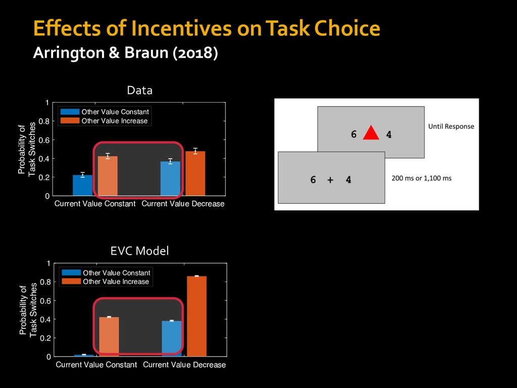 Effects of Incentives on Task Choice Arrington ...