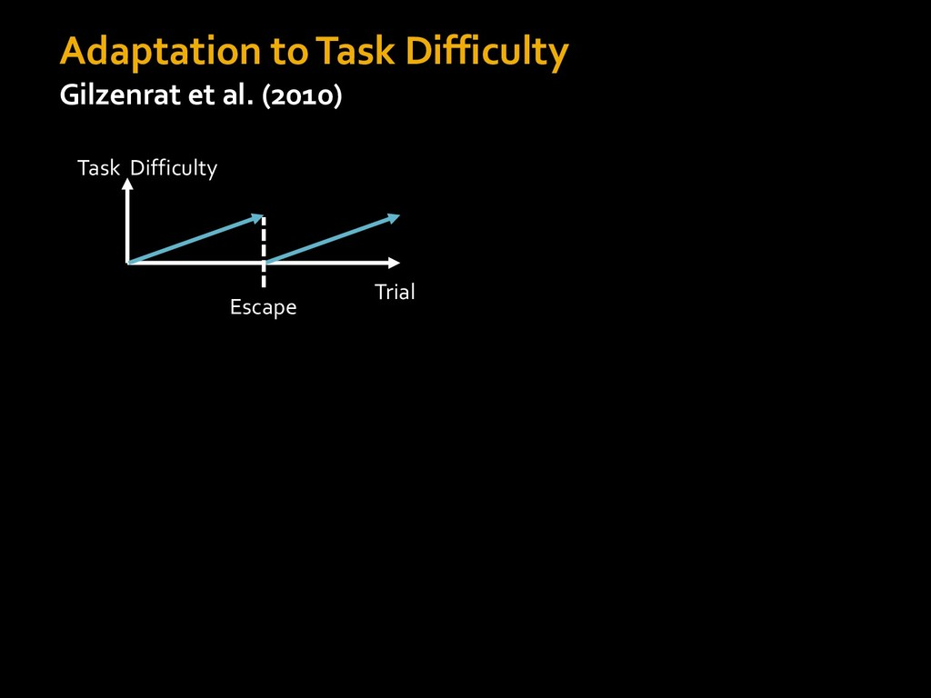 Adaptation to Task Difficulty Gilzenrat et al. ...