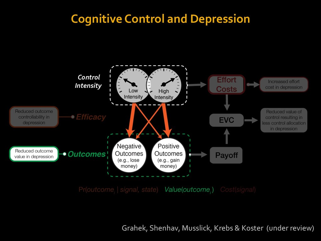 Cognitive Control and Depression Grahek, Shenha...