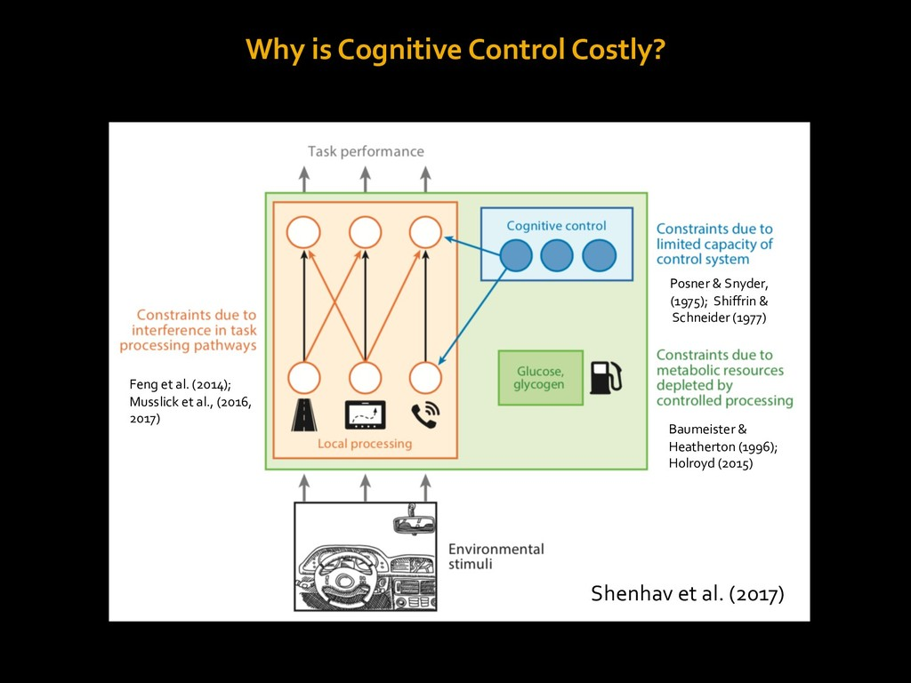 Why is Cognitive Control Costly? Shenhav et al....