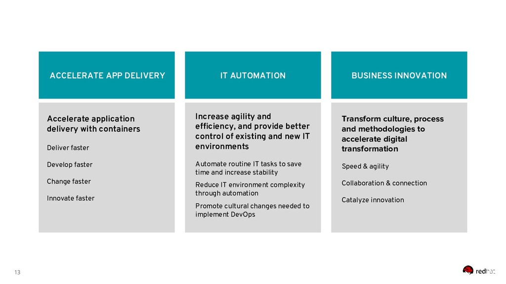 13 ACCELERATE APP DELIVERY Increase agility and...