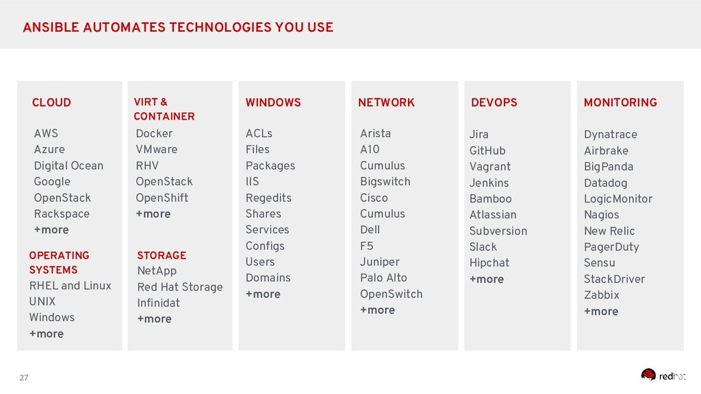 27 ANSIBLE AUTOMATES TECHNOLOGIES YOU USE CLOUD...
