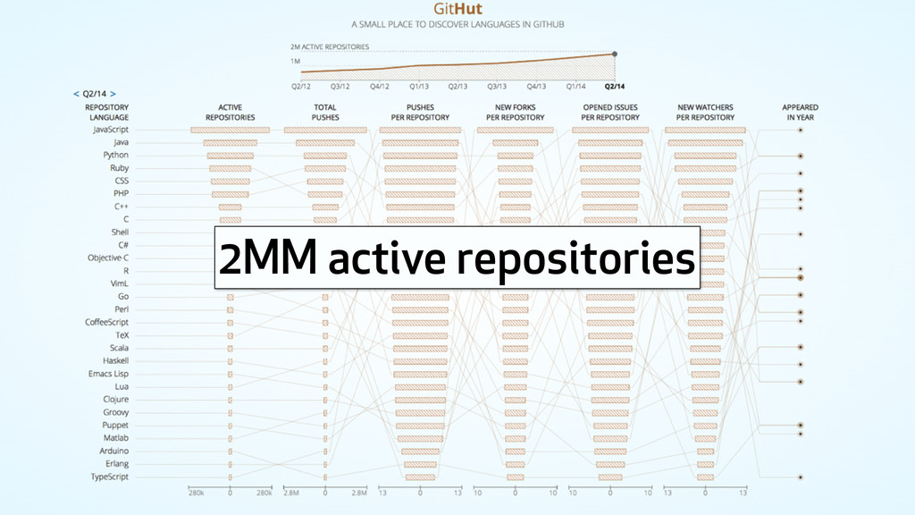 2MM active repositories