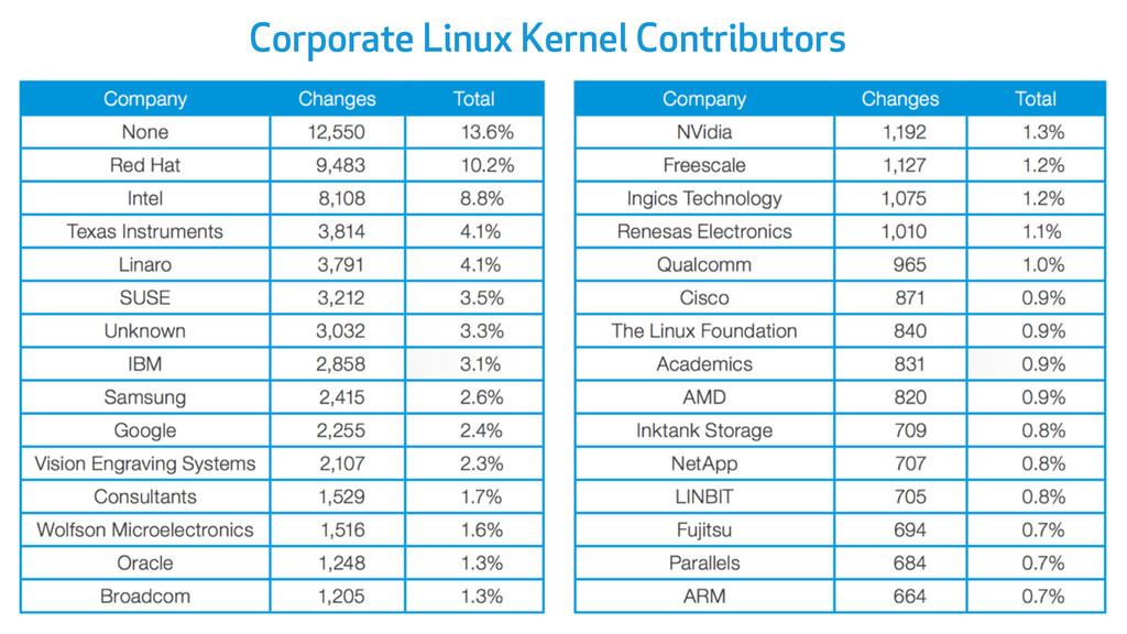 Corporate Linux Kernel Contributors