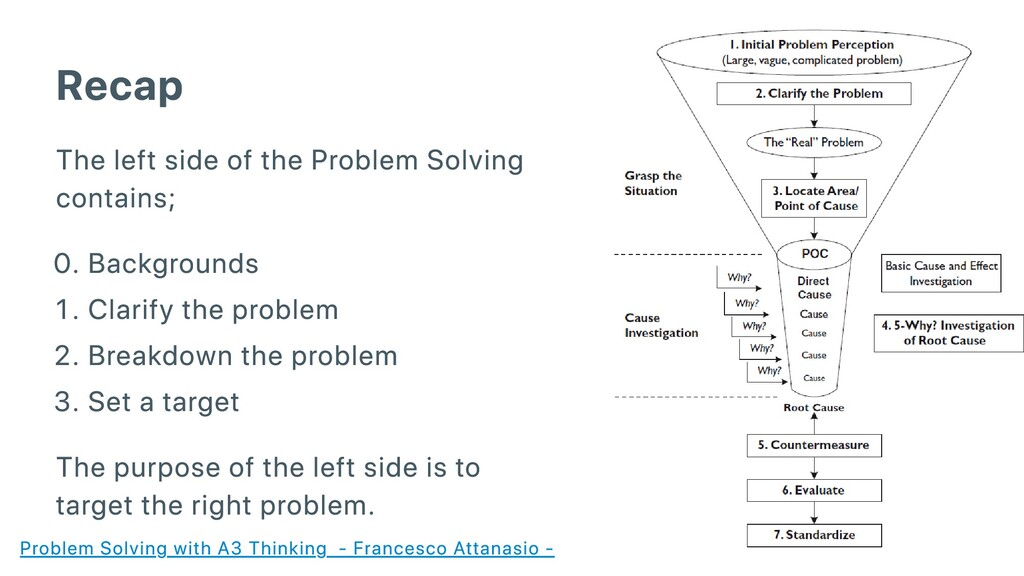 Recap The left side of the Problem Solving cont...