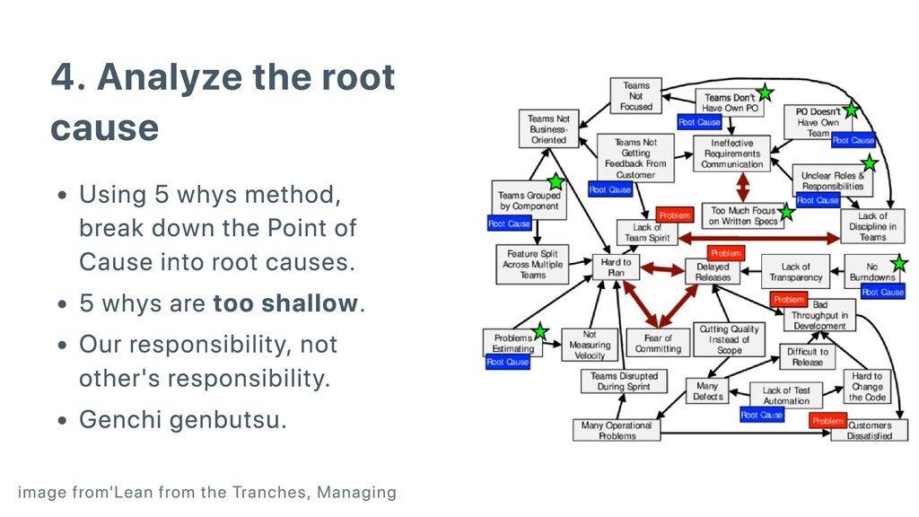 4. Analyze the root cause Using 5 whys method, ...