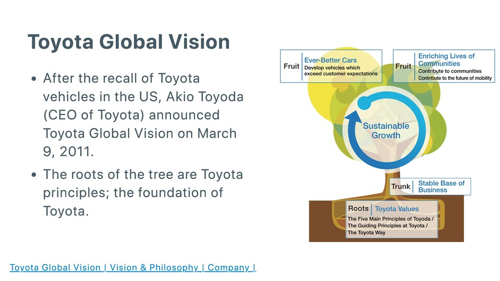 Toyota Global Vision After the recall of Toyota...
