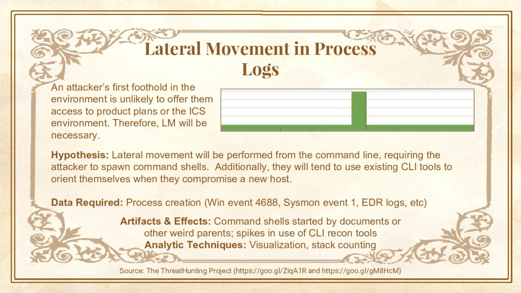 Lateral Movement in Process Logs An attacker's ...