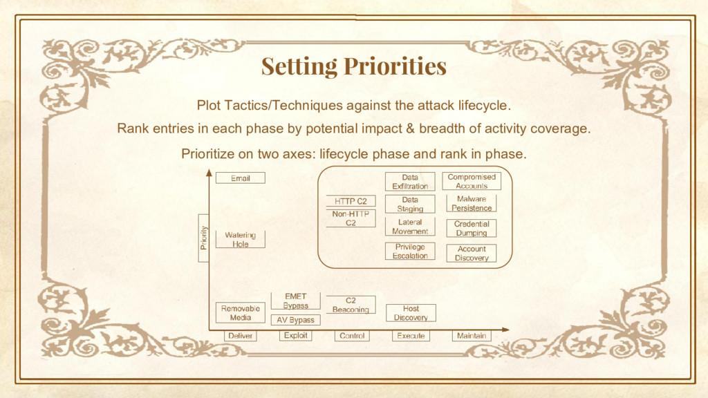 Setting Priorities Plot Tactics/Techniques agai...