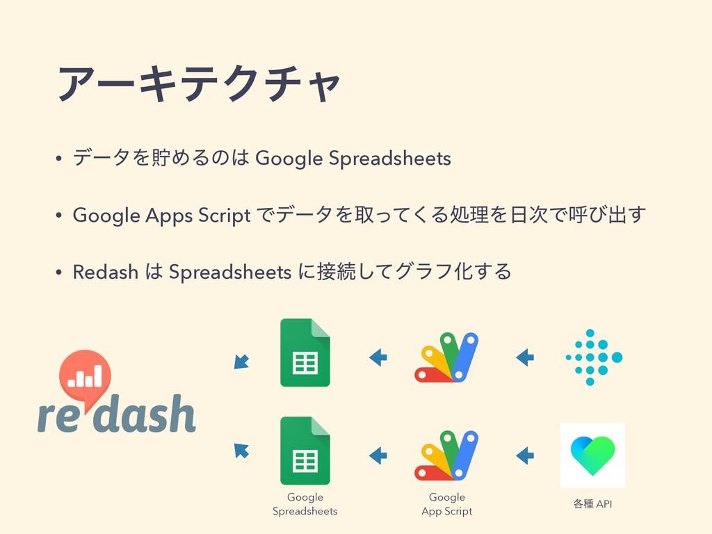 ΞʔΩςΫνϟ • σʔλΛஷΊΔͷ Google Spreadsheets • Googl...