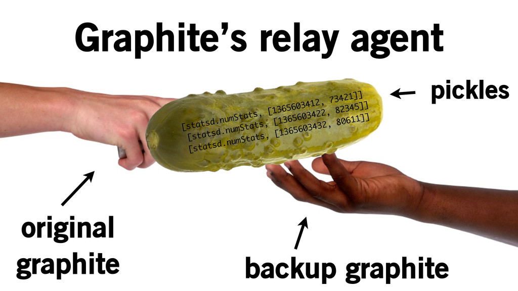 Graphite's relay agent original graphite backup...