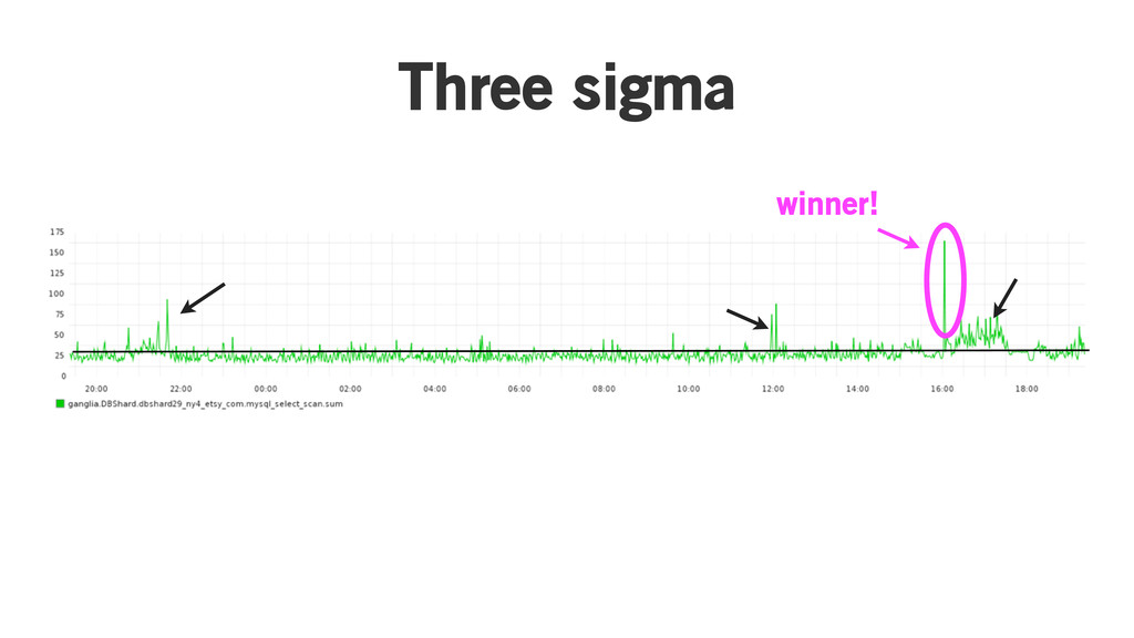 Three sigma winner!