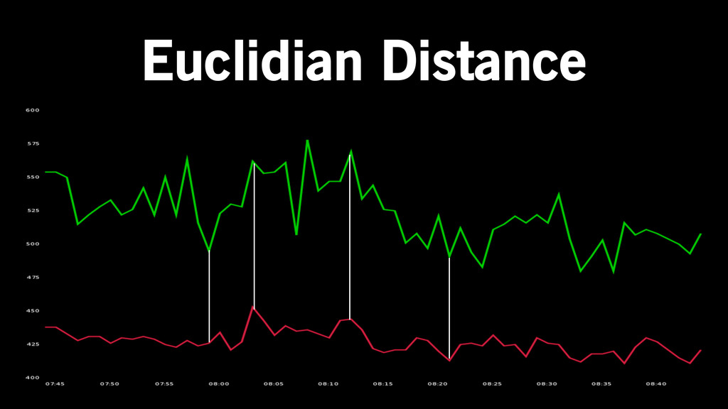 Euclidian Distance
