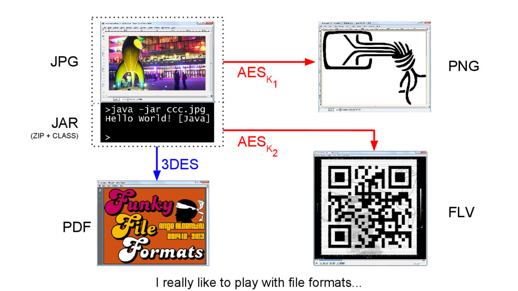1 3DES I really like to play with file formats....