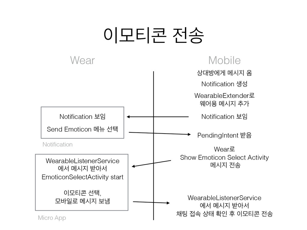 ݽ౭ ࣠ Wear Mobile ߑীѱ ݫद ১ Notification ࢤ ...