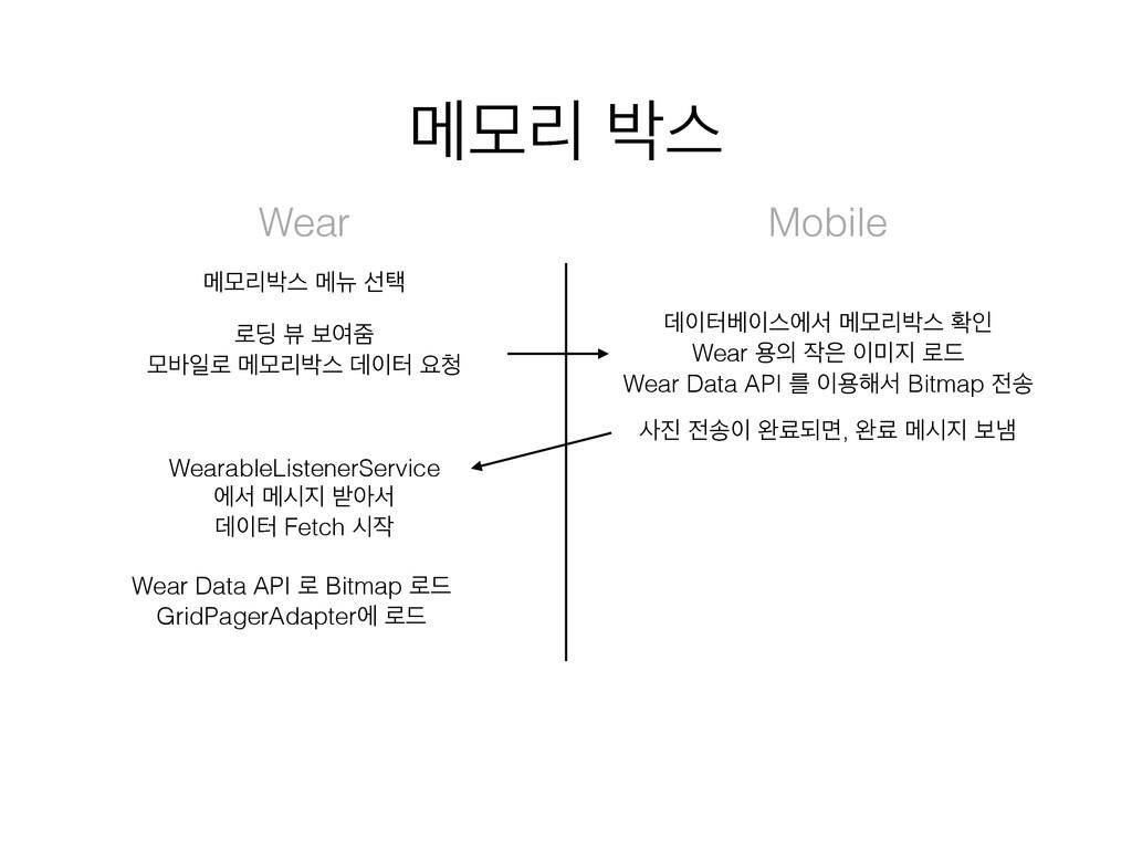 ݫݽܻ ߅झ Wear Mobile ؘఠ߬झীࢲ ݫݽܻ߅झ ഛੋ Wear ਊ ...