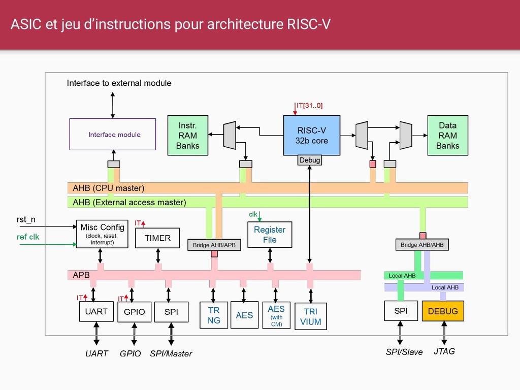ASIC et jeu d'instructions pour architecture RI...
