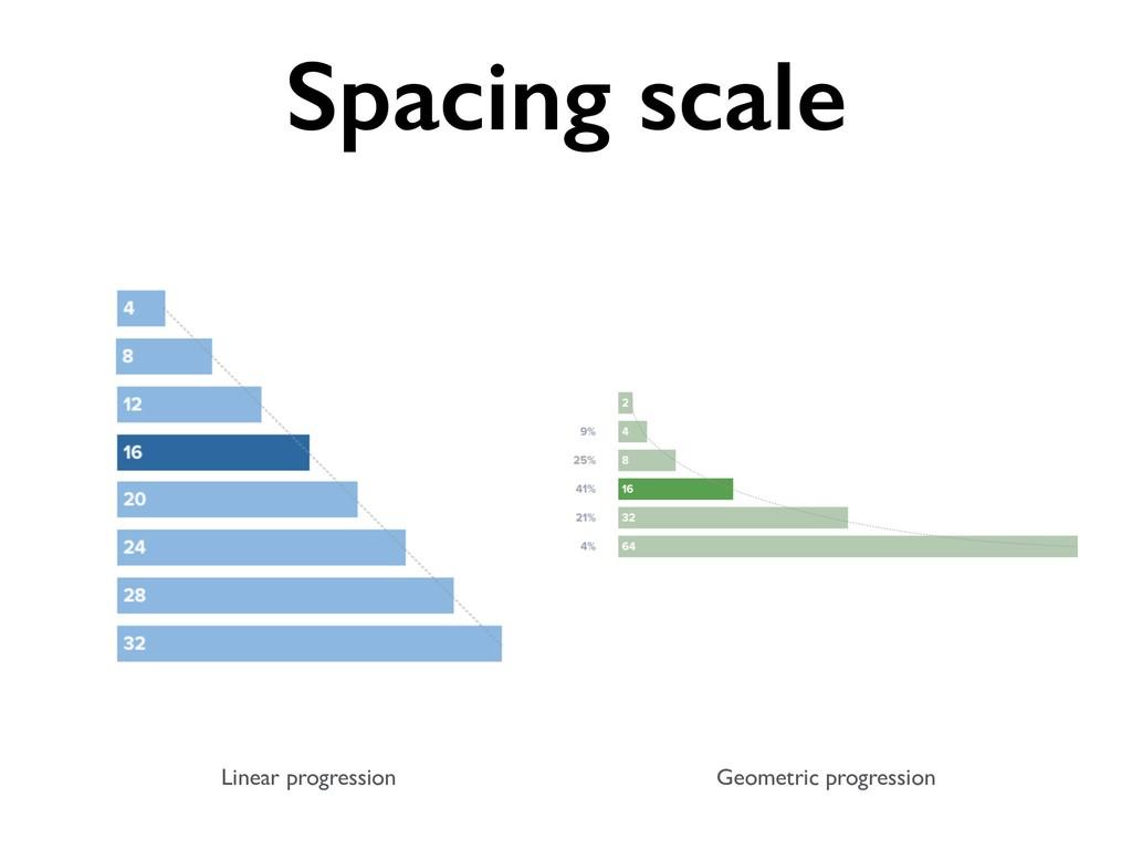 Linear progression Geometric progression Spacin...