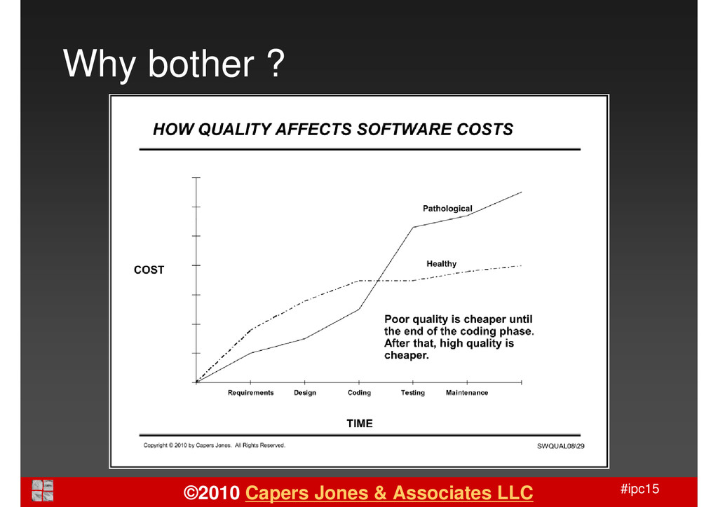 #ipc15 Why bother ? ©2010 Capers Jones & Associ...