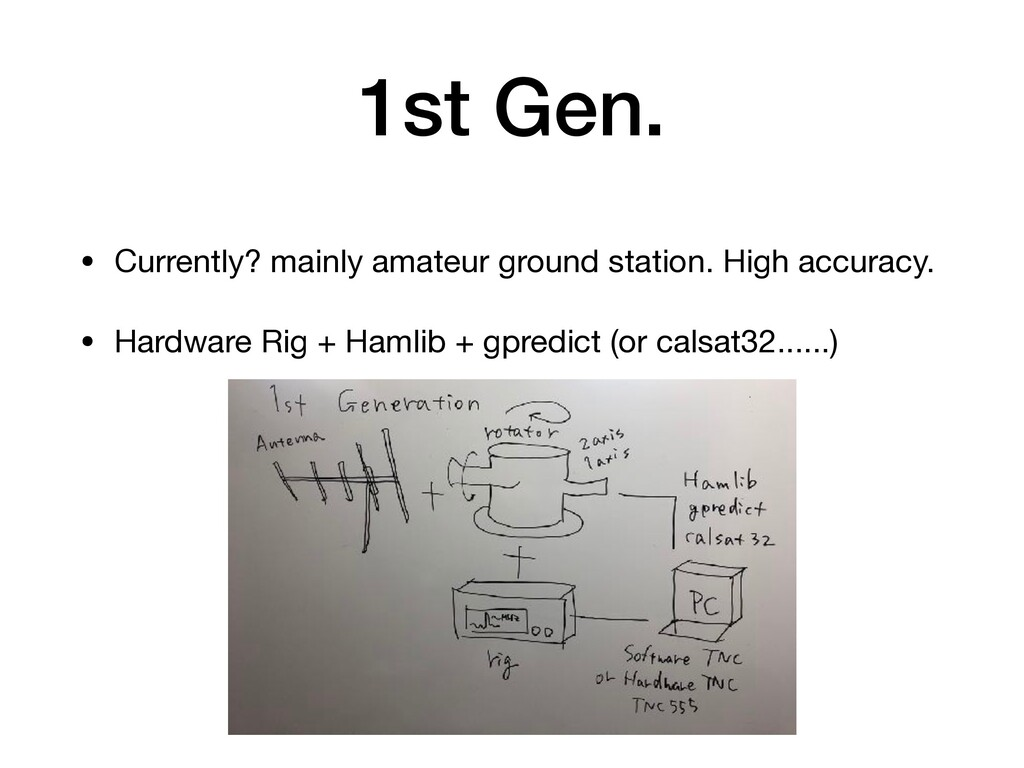 1st Gen. • Currently? mainly amateur ground sta...