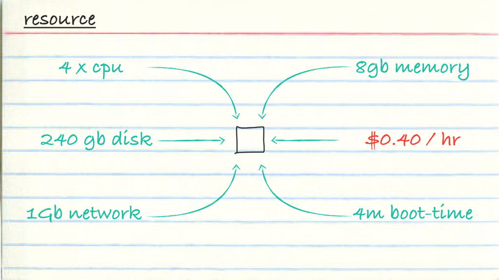 resource $0.40 / hr 4 x cpu 240 gb disk 1Gb net...