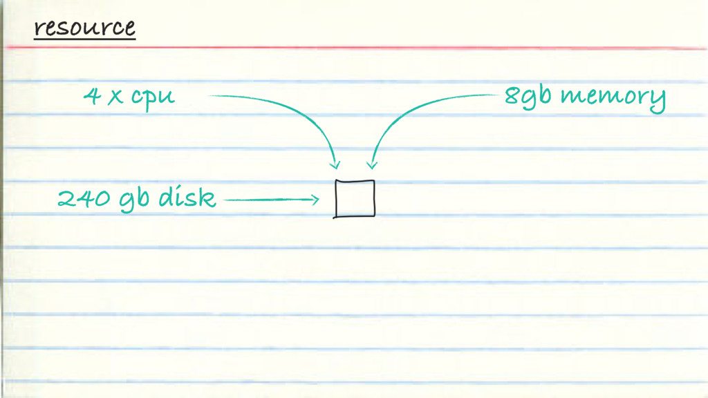 resource 4 x cpu 240 gb disk 8gb memory