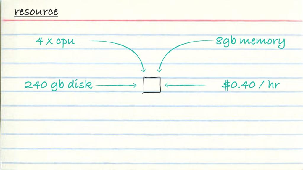 resource $0.40 / hr 4 x cpu 240 gb disk 8gb mem...