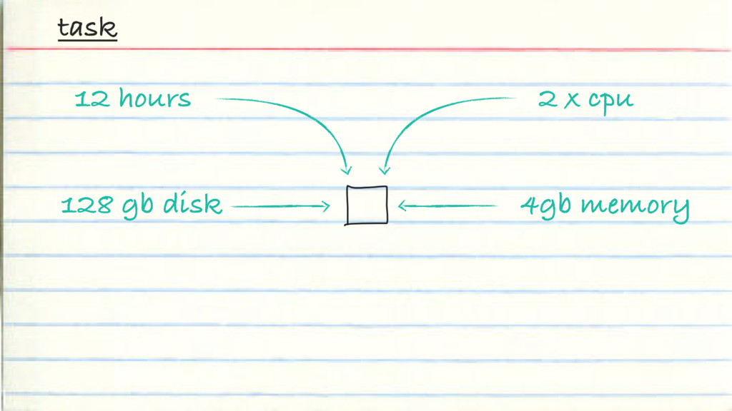2 x cpu task 4gb memory 12 hours 128 gb disk