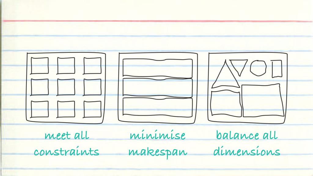 meet all constraints balance all dimensions min...